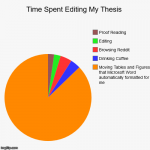 Time Spent Editing My Thesis